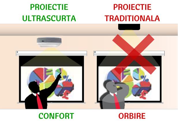 Videoproiectoare