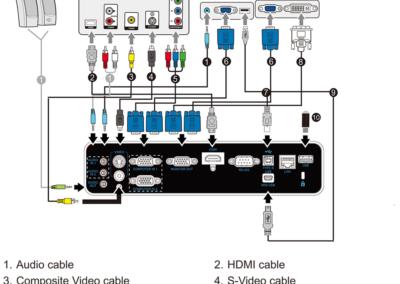 Schema de conexiuni audio video la videoproiectorul Laser Pro de la Matte